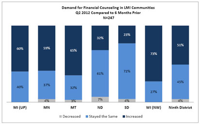 Chart: Demand for Financial Counseling in LMI Communities