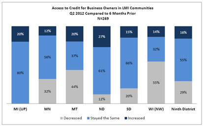 Chart: Access to Credit for Business Owners in LMI Communities