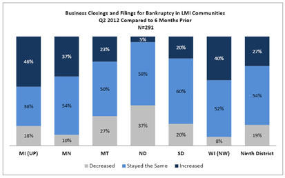 Chart: Business Closings and Filings for Bankruptcy in LMI Communities