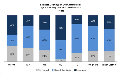 Chart: Business Openings in LMI Communities