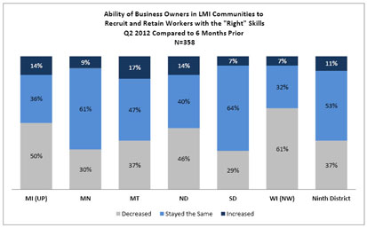 "Chart: Ability of Business Owners in LMI Communities to Recruit and Retain Workers with the ""Right"" Skills"