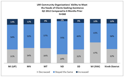 Chart: LMI Community Organizations Ability to Meet the Needs of Clients Seeking Assistance
