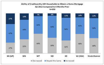 Chart: Ability of Creditworthy LMI Households to Obtain a Home Mortgage