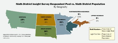 Ninth District Insight Survey Respondent Pool vs. Ninth District Population By Geography