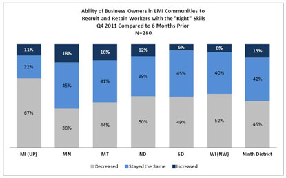 Chart: Ability of Business Owners in LMI Communities to Recruit and Retain Workers with the Right Skills