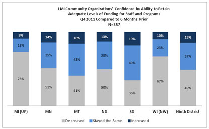 Chart: LMI Community Organizations' Confidence in Ability to Retain Adequate Levels of Funding for Staff and Programs