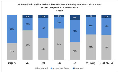 Chart: LMI Households' Ability to Find Affordable Rental Housing that Meets Their Needs