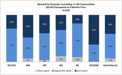 Chart: Demand of Financial Counseling in LMI Communities