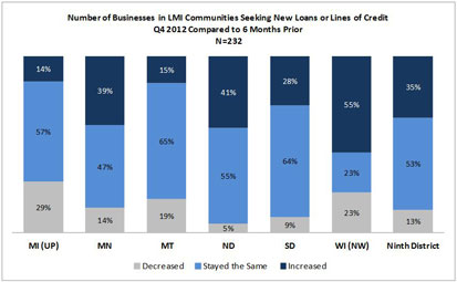 Chart: Number of Businesses in LMI Communities Seeking New Loans or Lines of Credit