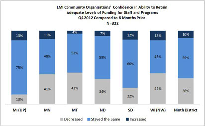 Chart: LMI Community Organizations' Confidence in Ability to Retain Adequate Level of Funding for Staff and Programs