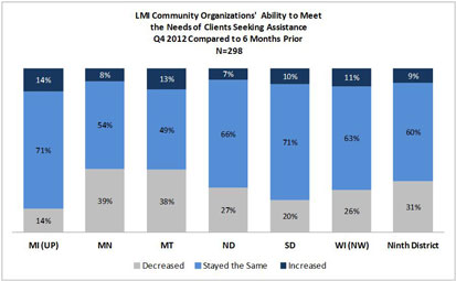 Chart: LMI Community Organizations' Ability to Meet the Needs of Clients Seeking Assistance
