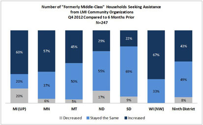 "Chart: Number of ""Formerly Middle-Class"" Households Seeking Assistance from LMI Community Organizations"