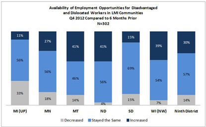 Chart: Availability of Employment Opportunities for Disadvantaged and Dislocated Workers in LMI Communities