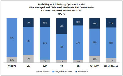 Chart: Availability of Job Training Opportunities for Disadvantaged and Dislocated Works in LMI Communities