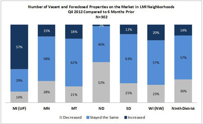 Chart: Number of Vacant and Foreclosed Properties on the Market in LMI Neighborhoods