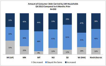 Chart: Amount of Consumer Debt Carried by LMI Households