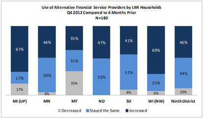 Chart: Use of Alternative Financial Service Providers by LMI Households