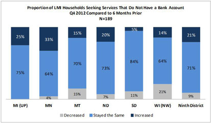 Chart: Proportion of LMI Households Seeking Services That Do Not Have a Bank Account