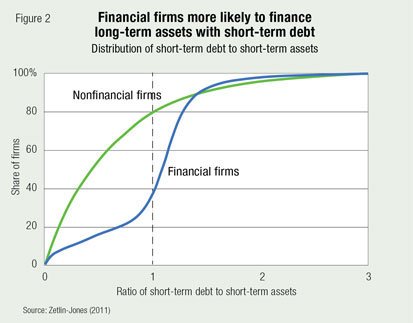 Financial firms more likely to finance long-term assets with short-term debt