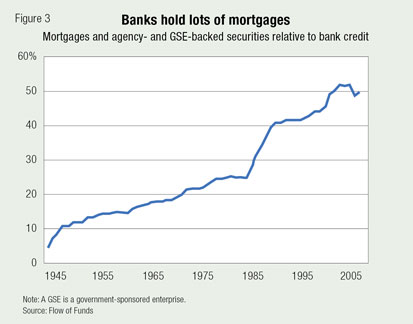Banks hold lots of mortgages