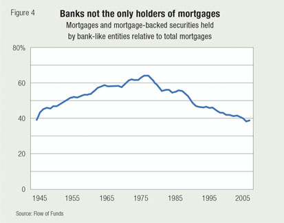 Banks not the only holders of mortgages