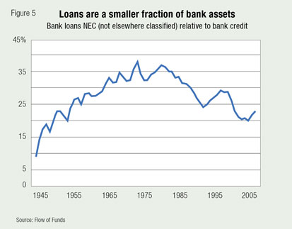 Loans are a smaller fraction of bank assets