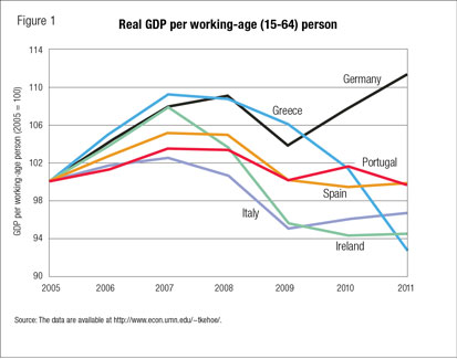 Real GDP per working-age (15-64) person