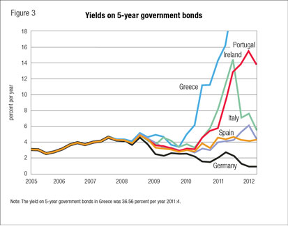 Yields on 5-year government bonds