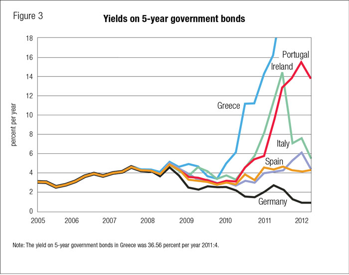 syllabus bond and sovereign debt crisis In an investment climate characterised since the onset of the financial crisis in crisis is that the sovereign bond by the sovereign debt crisis in.
