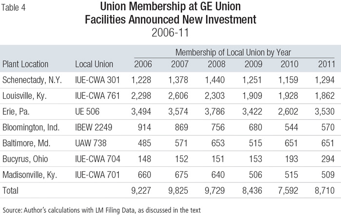 labor union term paper The nea higher education journal| 105 floats representing labor unions labor unions are adversarial in nature business section of the paper the disappearance of the labor beat is.