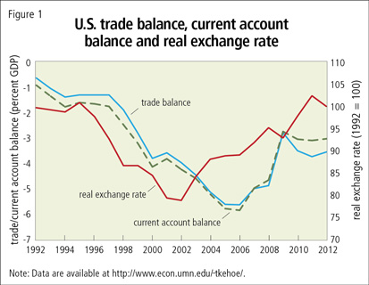 U.S. trade balance, current account balance and real exchange rate