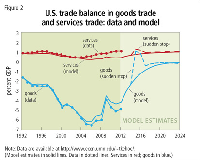 U.S. trade balance in goods trade and services trade: data and model