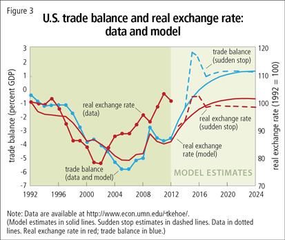 U.S. trade balance and real exchange rate: data and model