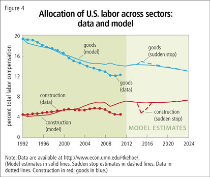 Allocation of U.S. labor across sectors: data and model