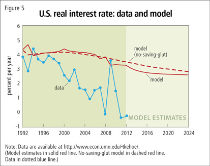 U.S. real interest rate: data and model
