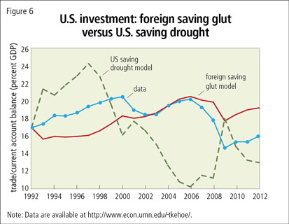 U.S. investment: foreign saving glut versus U.S. saving drought