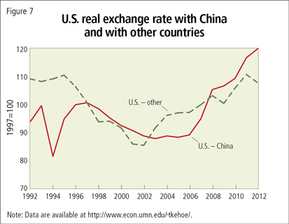 U.S. real exchange rate with China and with other countries