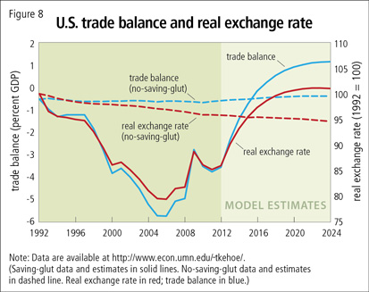 U.S. trade balance and real exchange rate