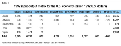 Table: 1992 input-output matrix for the U.S. economy