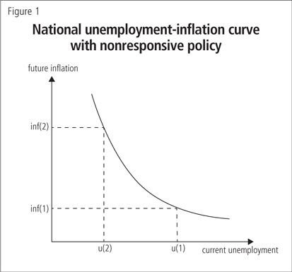 National unemployment-inflation curve with nonresponsive policy