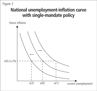 National unemployment-inflation curve with single-mandate policy