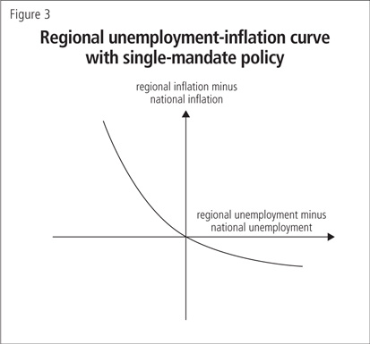 Regional unemployment-inflation curve with single-mandate policy