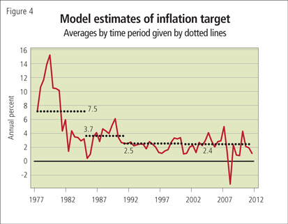 Model estimates of inflation target