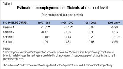 Estimated unemployment coefficients at national level