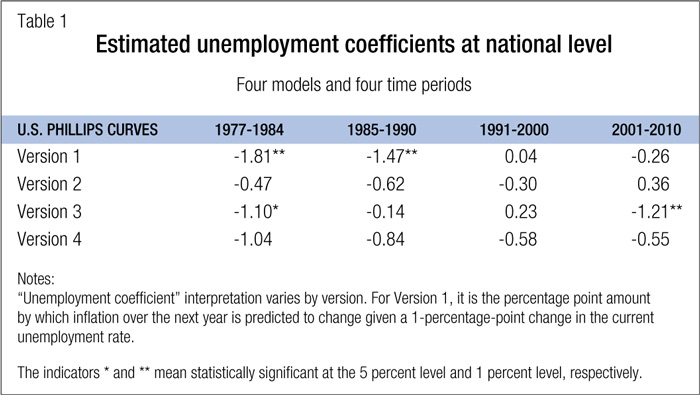 the phillips curve and the philippines essay The phillips curve stayed true for many years until the early 1970's when a team of economists, lead by milton friedman, attacked the phillips curve and began to alter it who is william phillips william phillips is a new zealand born economist who wrote a paper in 1958 that stated a persistent inverse relationship between wages and rates of .