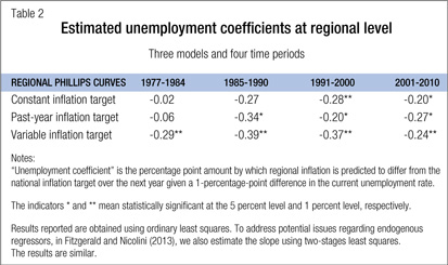 Estimated unemployment coefficients at regional level