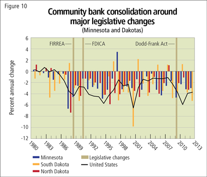 Community bank consolidation around major legislative changes (Minnesota and Dakotas)