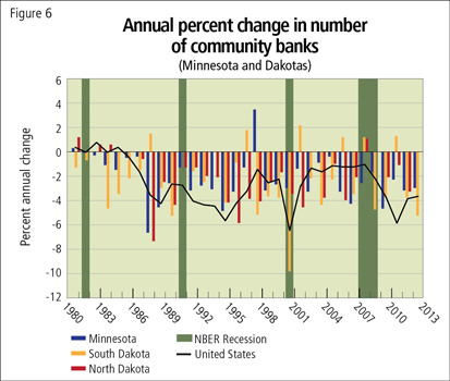 Annual percent change in number of community banks (Minnesota and Dakotas)