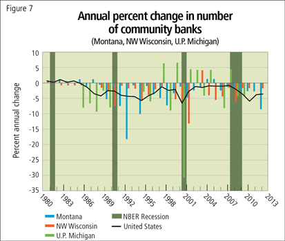 Annual percent change in number of community banks (Montana, NW Wisconsin, U.P. of Michigan)