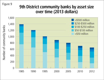 9th District community banks by asset size over time (2013 dollars)